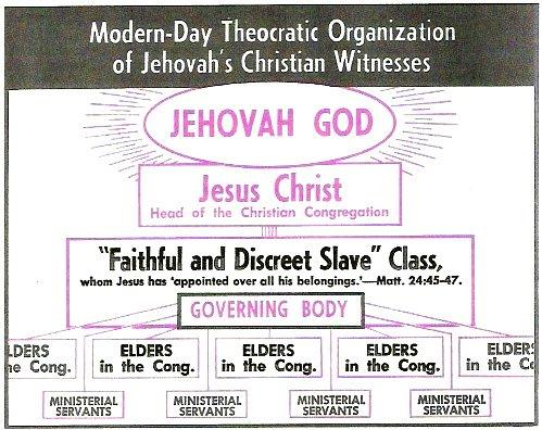 https://www.freewebs.com/glenster1/TheocraticOrderChart2.jpg?0.2925967229178945